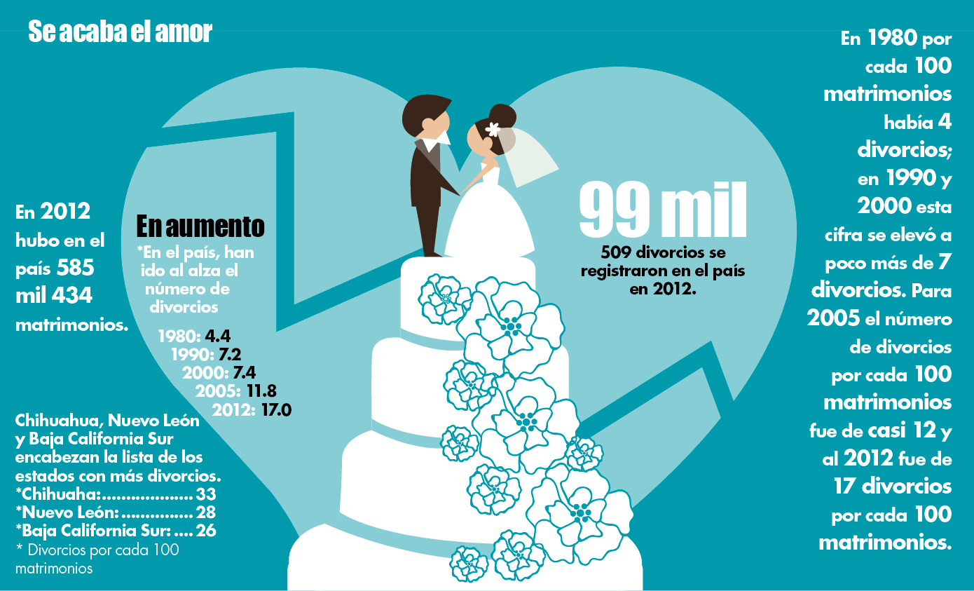 En El Matrimonio Catolico Hay Divorcio : Divorciarse será más fácil hora cero nuevo león