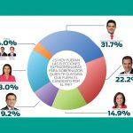 Encuestas-PRI-Febrero-2017.1