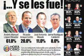 Se despega Andrés López Obrador en sondeo nacional de Hora Cero